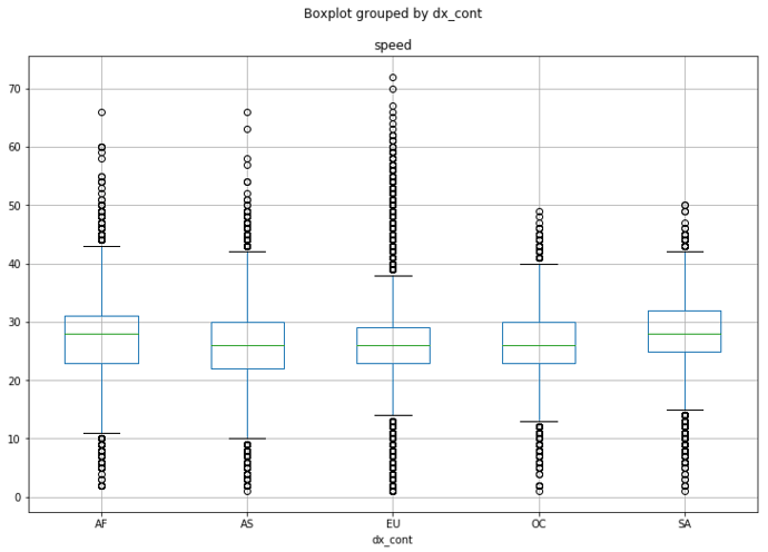 cw_speed-boxplot-by-continent