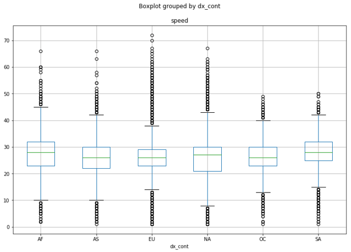 rbn-wpm-boxplot-by-continent