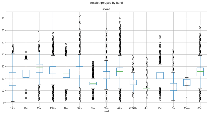 rbn-wpm-boxplot-by-band
