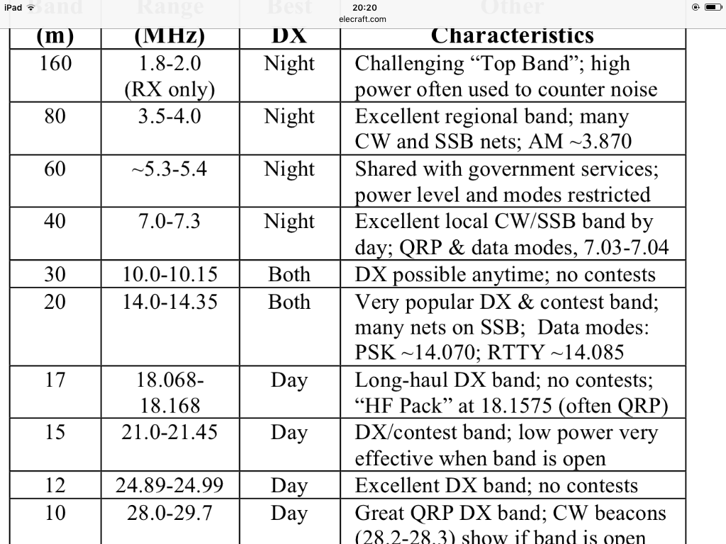 Elecraft to release KX2 at Dayton 4DIM - Radios & Power - SOTA Reflector