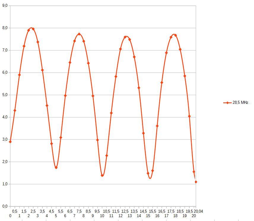 Strommessung Endfeed 28,5MHz