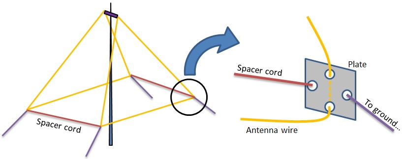 The 2BD beam antenna builder's guide - Antennas - SOTA Reflector